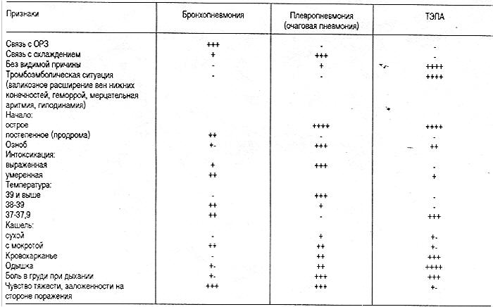 Общий анализ крови пневмония медицинская справка для гаи в восточном округе